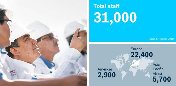 Totalt antall medarbeidere og etter region